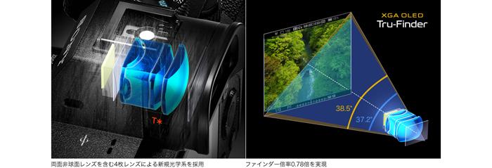 XGA OLED Tru-Finder(トゥルーファインダー)