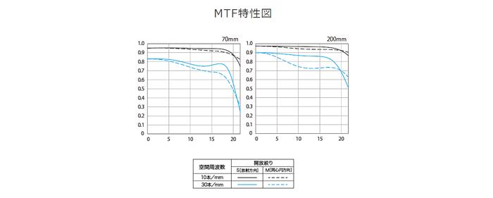 MTF特性図