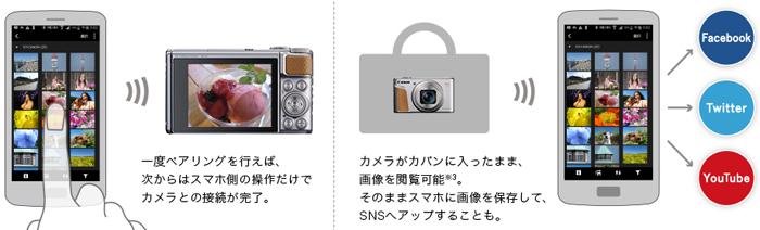 スマホとカメラが常時接続