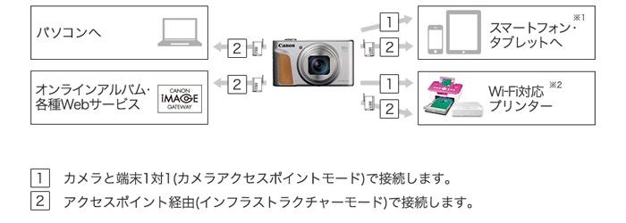 Wi-Fi対応カメラのしくみ