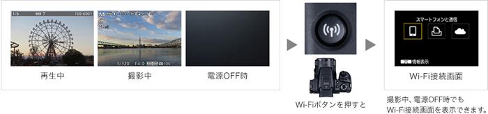 撮影中と電源OFF時にも対応「Wi-Fiボタン」