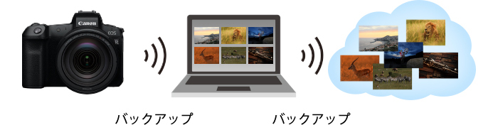 写真データを自動送信
