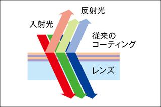 従来の多層膜コーティング