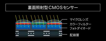 ニコンFXフォーマットCMOSセンサー裏面照射型