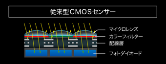 ニコンFXフォーマットCMOSセンサー従来型